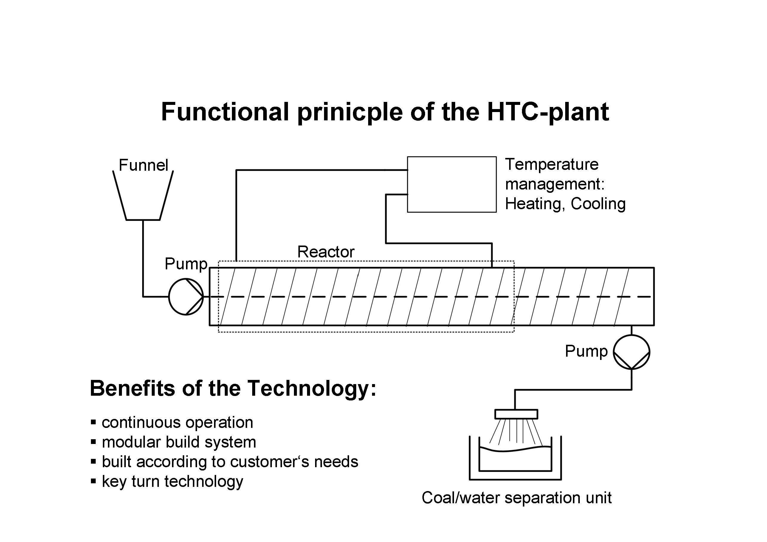 Project HTC Biomatterwaste to Fuel – McKinleyFieldman